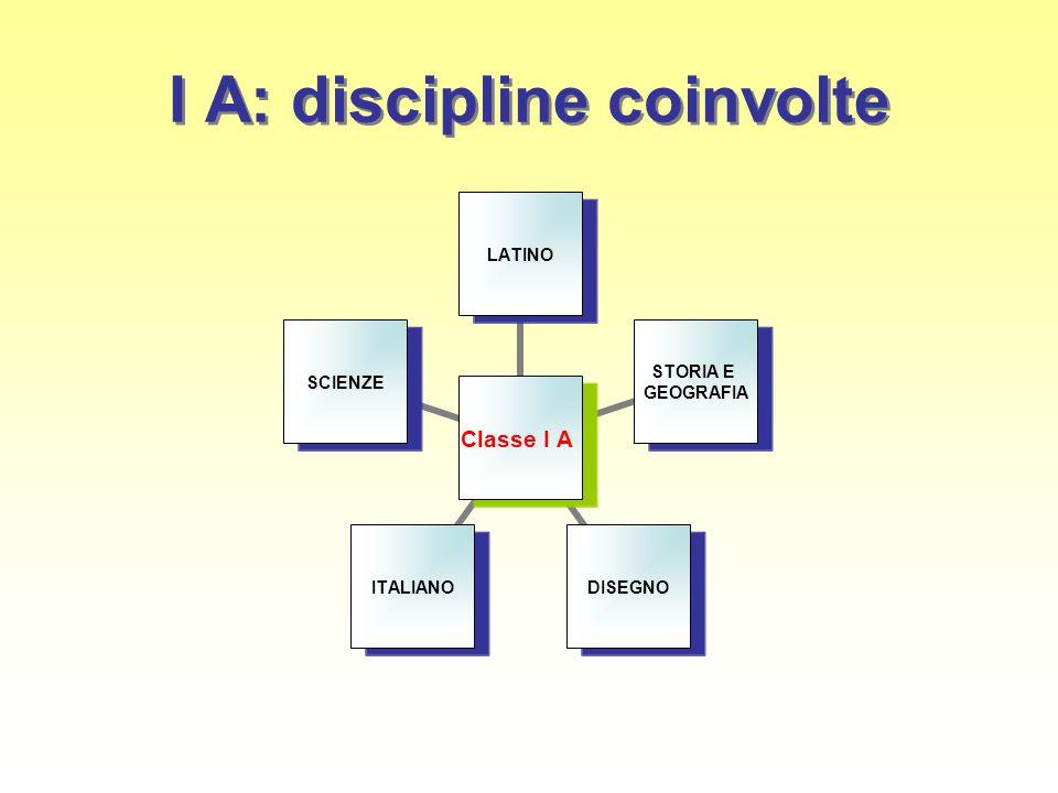I A: discipline coinvolte Classe I A LATINO STORIA E GEOGRAFIA DISEGNOITALIANOSCIENZE