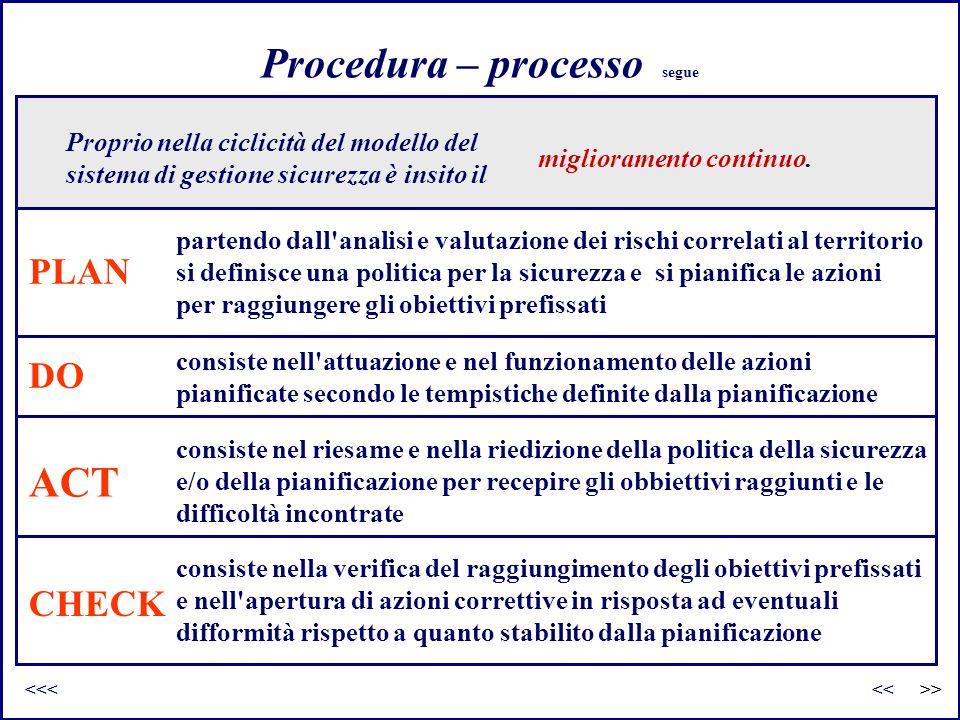 Procedura – processo segue Proprio nella ciclicità del modello del sistema di gestione sicurezza è insito il miglioramento continuo. PLAN partendo dal