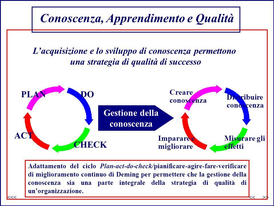 Conoscenza, Apprendimento e Qualità PLAN ACT DO CHECK Gestione della conoscenza L'acquisizione e lo sviluppo di conoscenza permettono una strategia di