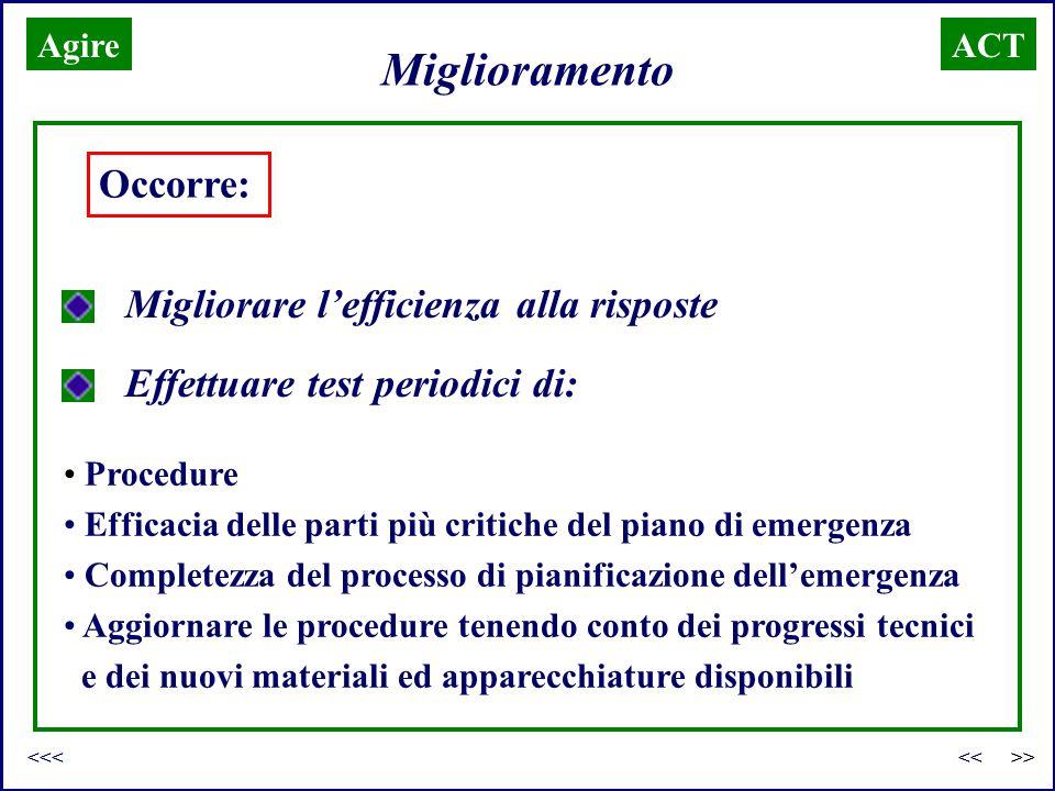 Miglioramento ACT Occorre: Migliorare l'efficienza alla risposte Effettuare test periodici di: Procedure Efficacia delle parti più critiche del piano