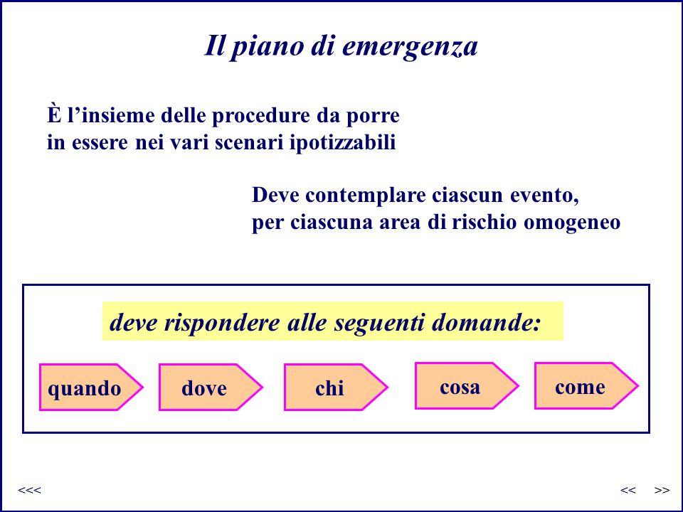 Il piano di emergenza È l'insieme delle procedure da porre in essere nei vari scenari ipotizzabili Deve contemplare ciascun evento, per ciascuna area