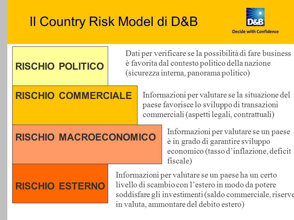 Il Country Risk Model di D&B RISCHIO POLITICO RISCHIO COMMERCIALE RISCHIO MACROECONOMICO RISCHIO ESTERNO Dati per verificare se la possibilità di fare