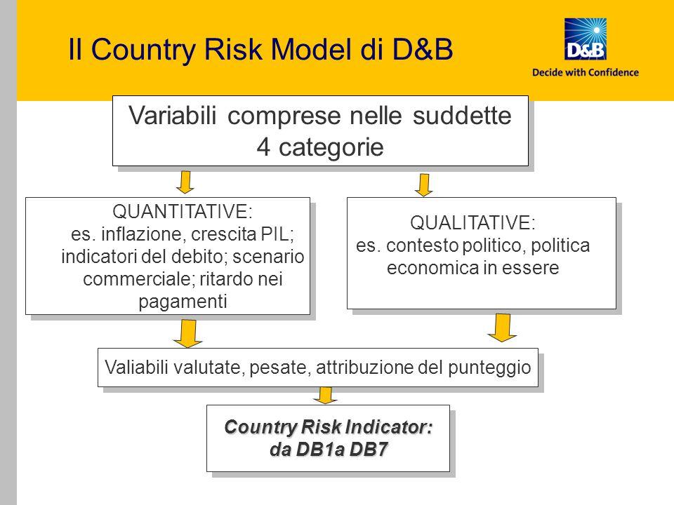 Variabili comprese nelle suddette 4 categorie QUANTITATIVE: es. inflazione, crescita PIL; indicatori del debito; scenario commerciale; ritardo nei pag