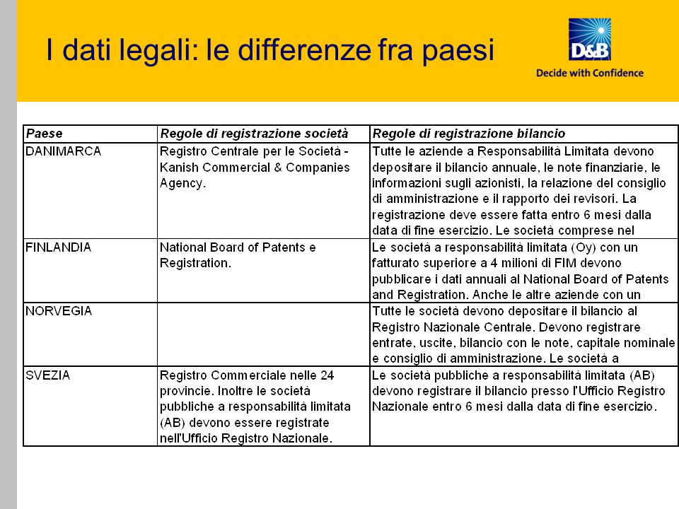 I dati legali: le differenze fra paesi