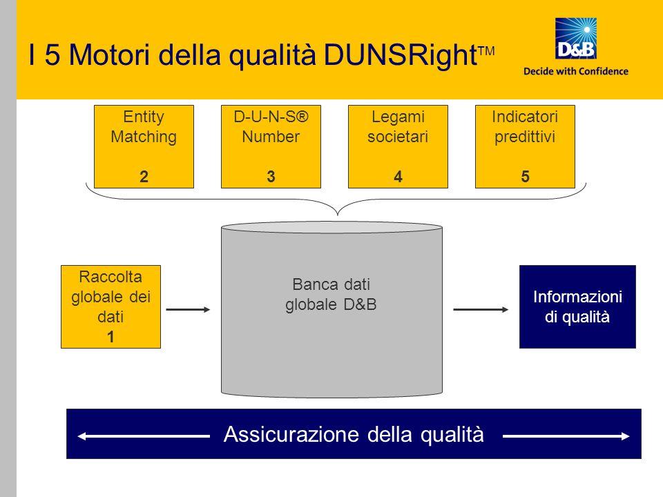 I 5 Motori della qualità DUNSRight TM Raccolta globale dei dati 1 Entity Matching 2 D-U-N-S® Number 3 Legami societari 4 Indicatori predittivi 5 Banca