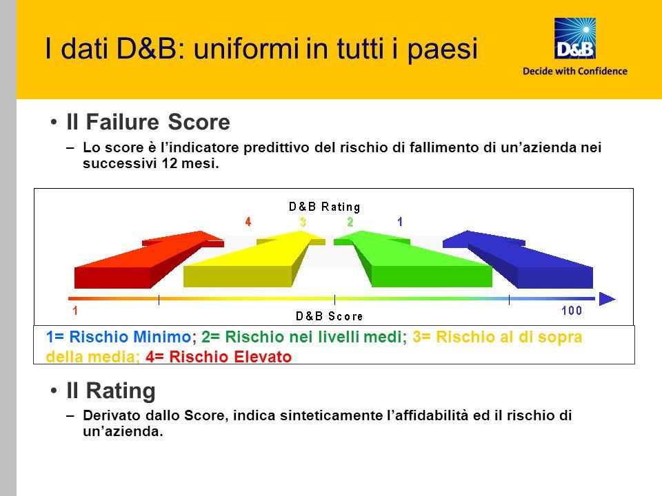 Il Failure Score –Lo score è l'indicatore predittivo del rischio di fallimento di un'azienda nei successivi 12 mesi. Il Rating –Derivato dallo Score,