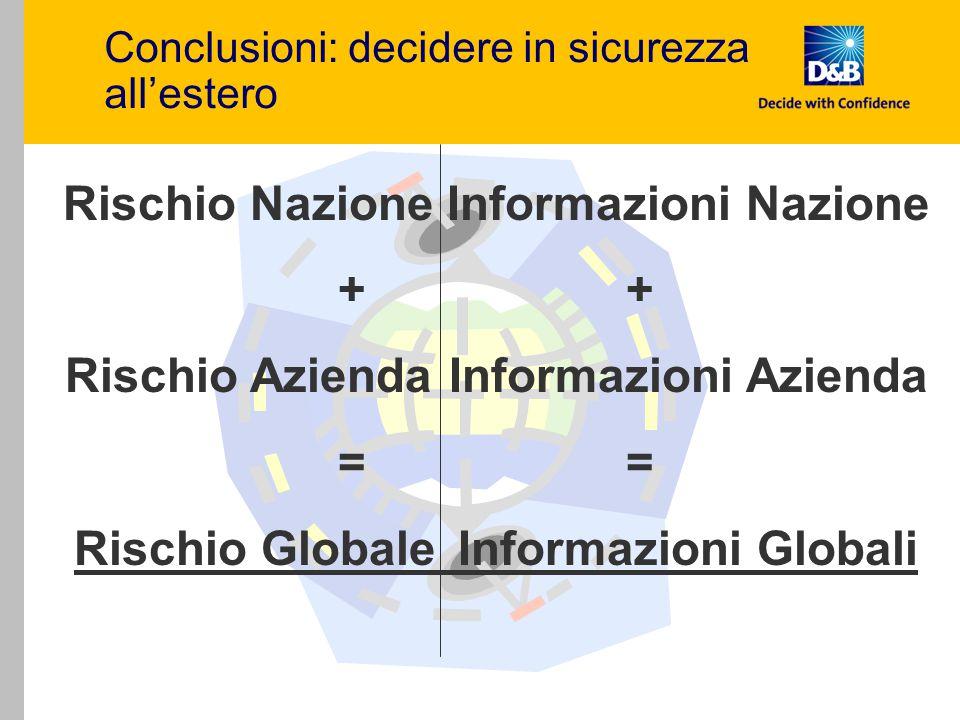 Conclusioni: decidere in sicurezza all'estero Rischio NazioneInformazioni Nazione+ Rischio AziendaInformazioni Azienda = Rischio GlobaleInformazioni G