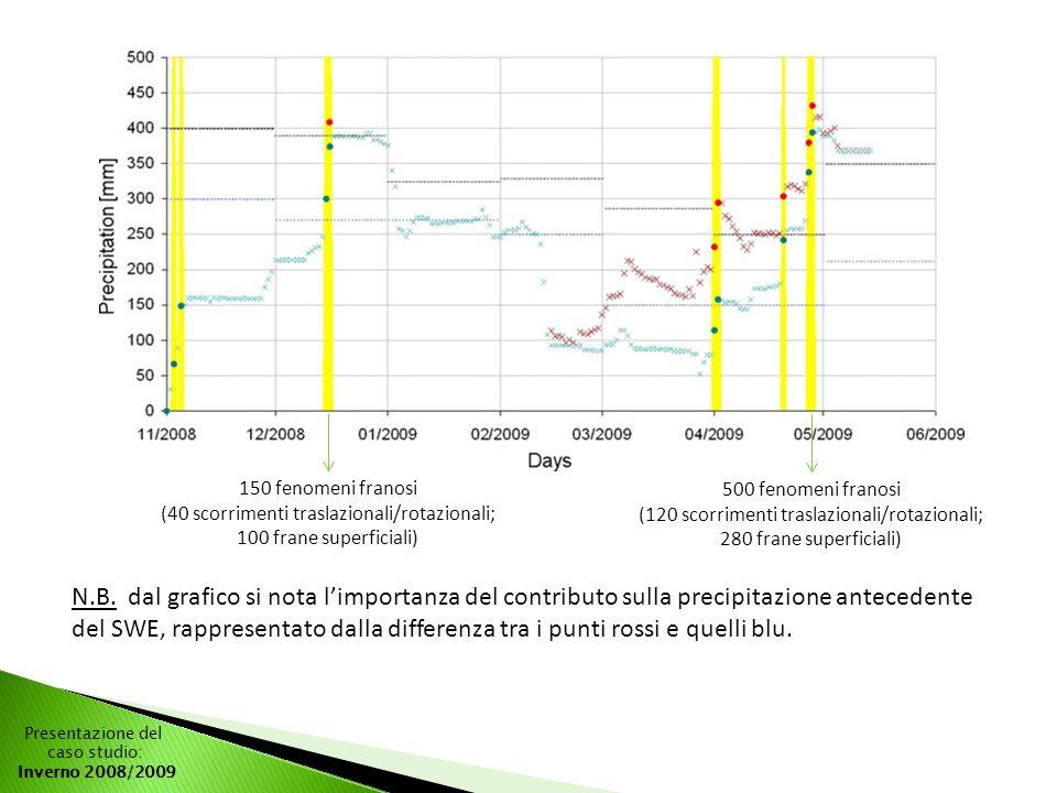 Presentazione del caso studio: Inverno 2008/2009 150 fenomeni franosi (40 scorrimenti traslazionali/rotazionali; 100 frane superficiali) 500 fenomeni franosi (120 scorrimenti traslazionali/rotazionali; 280 frane superficiali) N.B.