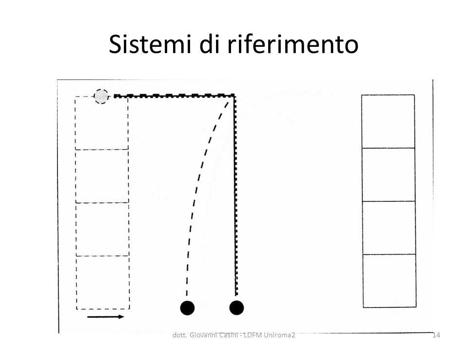 Sistemi di riferimento dott. Giovanni Casini - LDFM Uniroma214