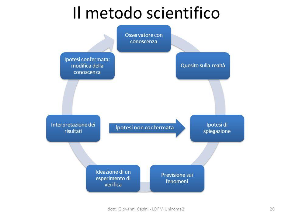 Il metodo scientifico Osservatore con conoscenza Quesito sulla realtà Ipotesi di spiegazione Previsione sui fenomeni Ideazione di un esperimento di ve