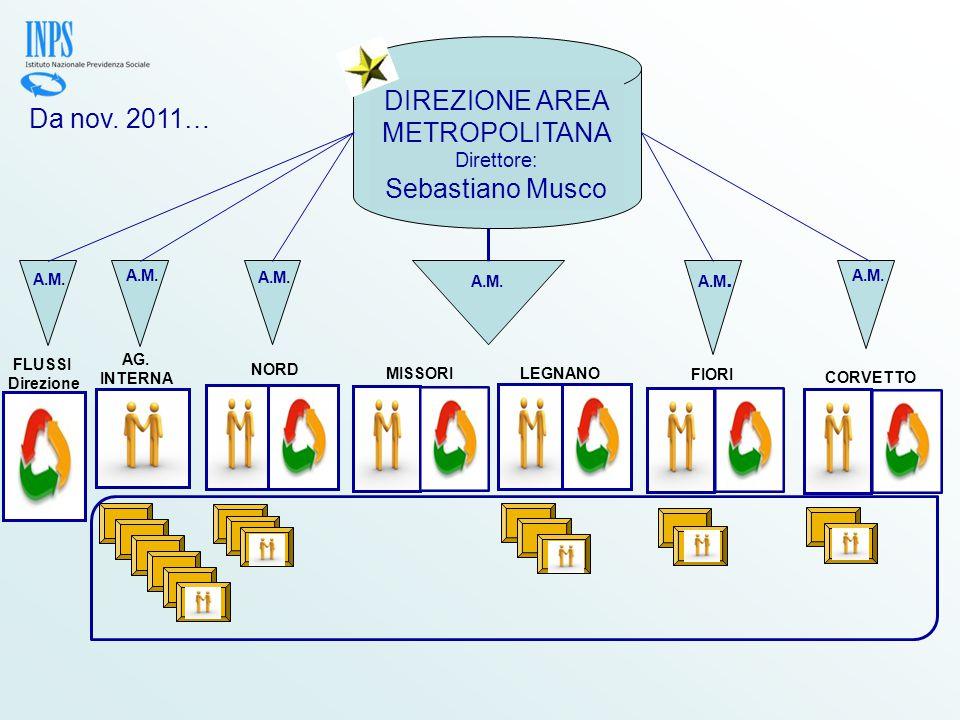 unica Direzione = omogeneità comportamenti su territorio area metropolitana Direzione più snella = Funzioni di Supporto alla produzione accentrate presso la Direzione regionale Rapporto dinamico tra Flussi (Unità Organizzative) e Servizi (Linee Prodotto Servizio)