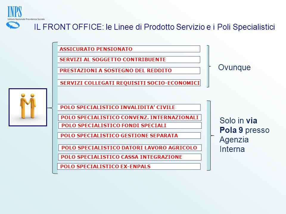 IL FRONT OFFICE: le Linee di Prodotto Servizio e i Poli Specialistici ASSICURATO PENSIONATO PRESTAZIONI A SOSTEGNO DEL REDDITO SERVIZI AL SOGGETTO CONTRIBUENTE SERVIZI COLLEGATI REQUISITI SOCIO-ECONOMICI POLO SPECIALISTICO INVALIDITA' CIVILE POLO SPECIALISTICO CONVENZ.