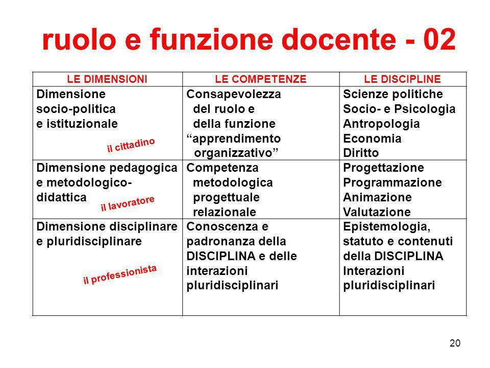 """20 LE DIMENSIONILE COMPETENZELE DISCIPLINE Dimensione socio-politica e istituzionale Consapevolezza del ruolo e della funzione """"apprendimento oorganiz"""
