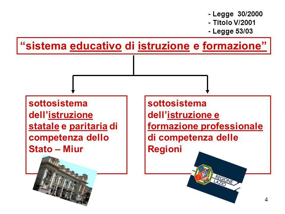 4 sistema educativo di istruzione e formazione sottosistema dell'istruzione statale e paritaria di competenza dello Stato – Miur sottosistema dell'istruzione e formazione professionale di competenza delle Regioni - Legge 30/2000 - Titolo V/2001 - Legge 53/03
