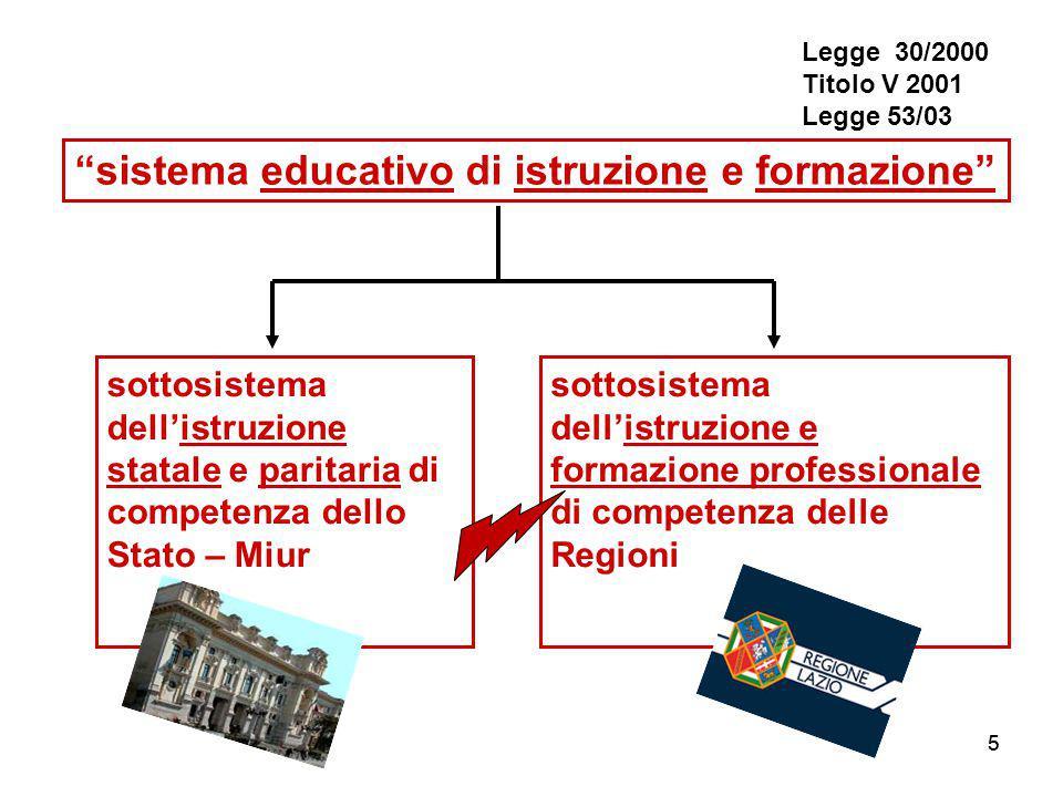 55 sistema educativo di istruzione e formazione sottosistema dell'istruzione statale e paritaria di competenza dello Stato – Miur sottosistema dell'istruzione e formazione professionale di competenza delle Regioni Legge 30/2000 Titolo V 2001 Legge 53/03