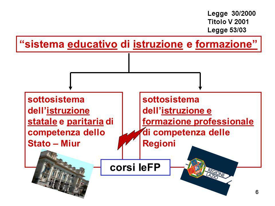 """666 """"sistema educativo di istruzione e formazione"""" sottosistema dell'istruzione statale e paritaria di competenza dello Stato – Miur sottosistema dell"""