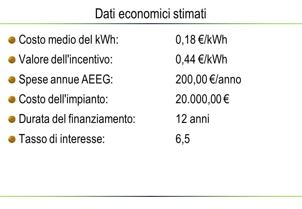 Dati economici stimati Costo medio del kWh:0,18 €/kWh Valore dell incentivo:0,44 €/kWh Spese annue AEEG:200,00 €/anno Costo dell impianto:20.000,00 € Durata del finanziamento:12 anni Tasso di interesse:6,5