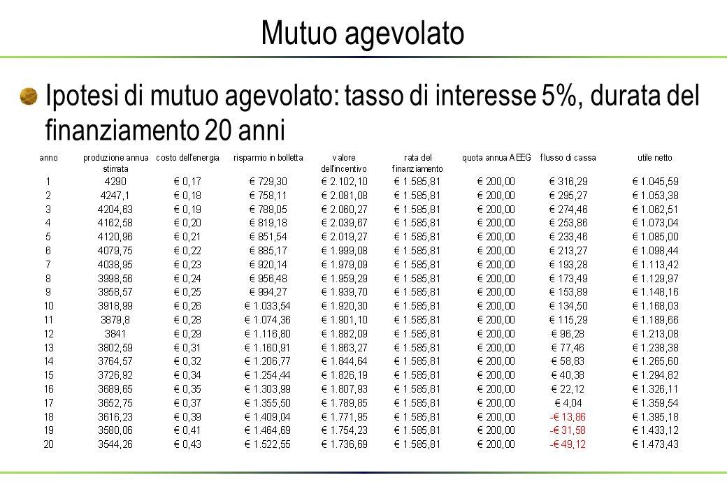 Mutuo agevolato Ipotesi di mutuo agevolato: tasso di interesse 5%, durata del finanziamento 20 anni