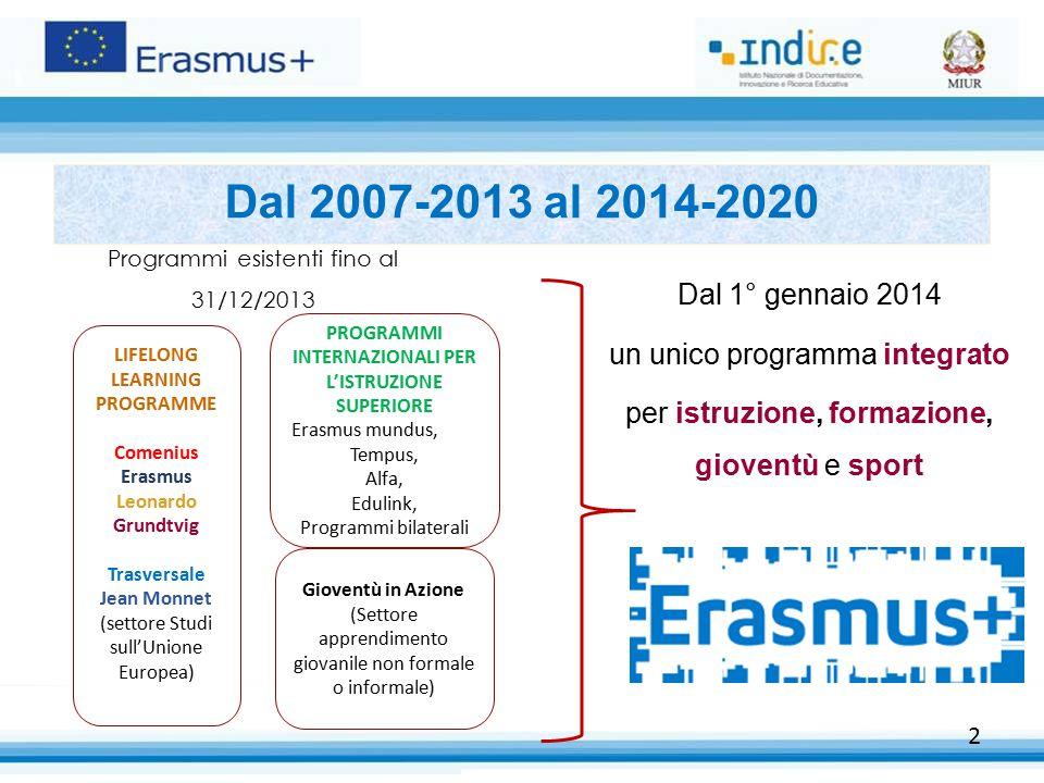 2 Dal 2007-2013 al 2014-2020 Programmi esistenti fino al 31/12/2013 LIFELONG LEARNING PROGRAMME Comenius Erasmus Leonardo Grundtvig Trasversale Jean M