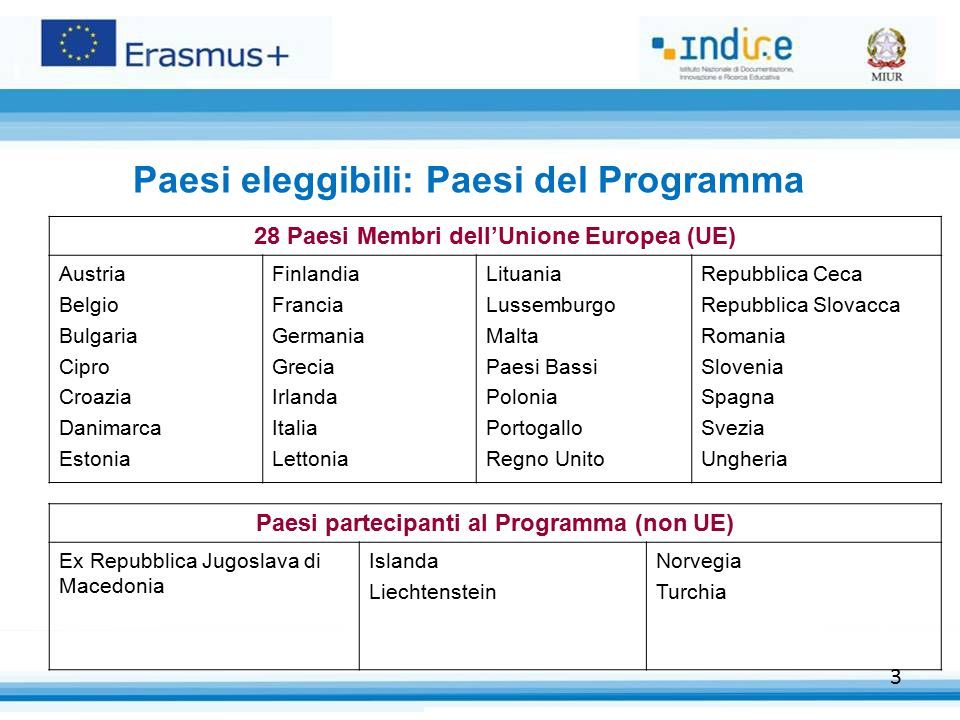 3 Paesi eleggibili: Paesi del Programma 28 Paesi Membri dell'Unione Europea (UE) Austria Belgio Bulgaria Cipro Croazia Danimarca Estonia Finlandia Fra
