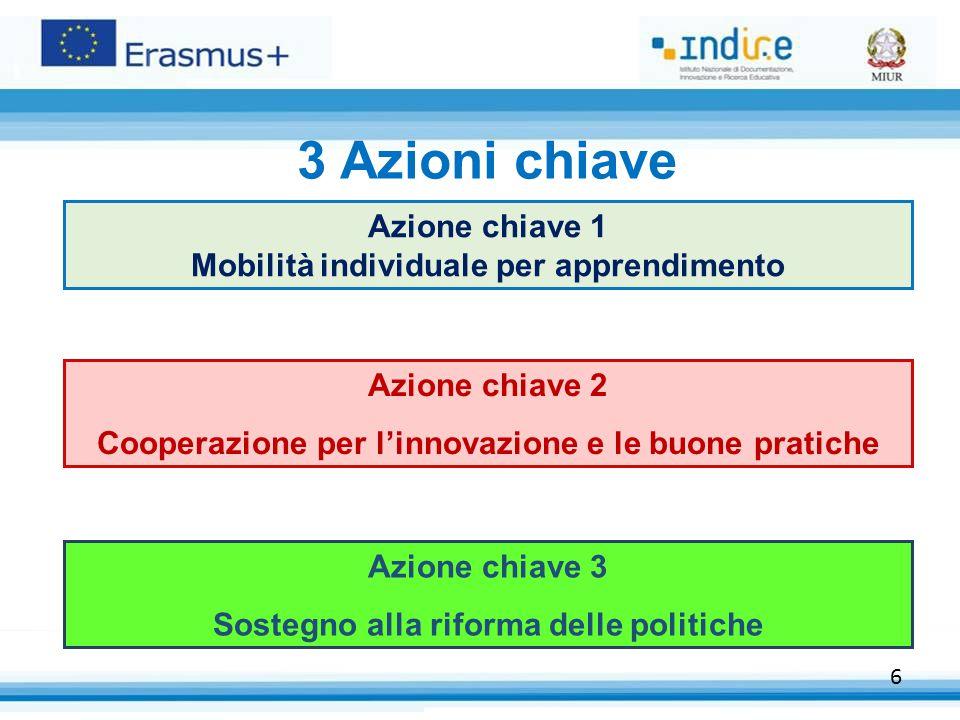 6 3 Azioni chiave Azione chiave 1 Mobilità individuale per apprendimento Azione chiave 2 Cooperazione per l'innovazione e le buone pratiche Azione chiave 3 Sostegno alla riforma delle politiche