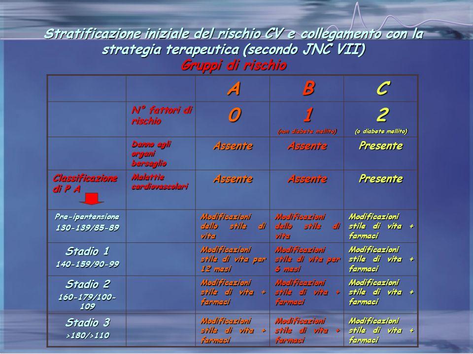Stratificazione iniziale del rischio CV e collegamento con la strategia terapeutica (secondo JNC VII) Gruppi di rischio ABC N° fattori di rischio 01 (