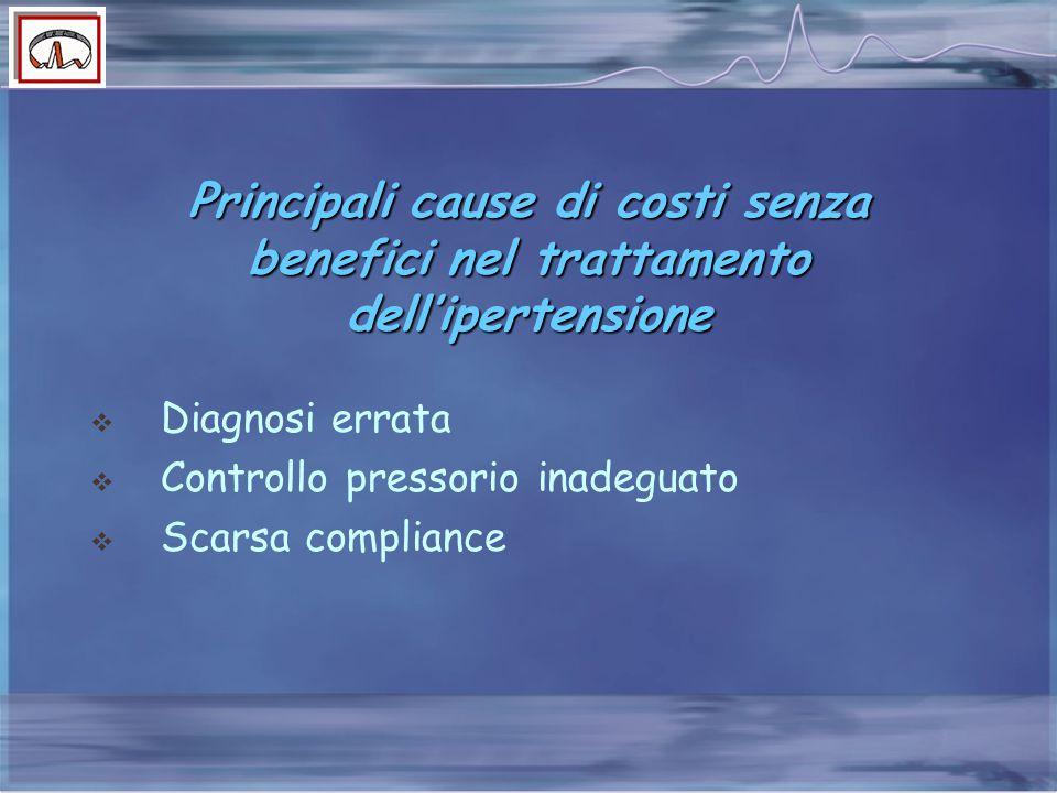 Principali cause di costi senza benefici nel trattamento dell'ipertensione  Diagnosi errata  Controllo pressorio inadeguato  Scarsa compliance