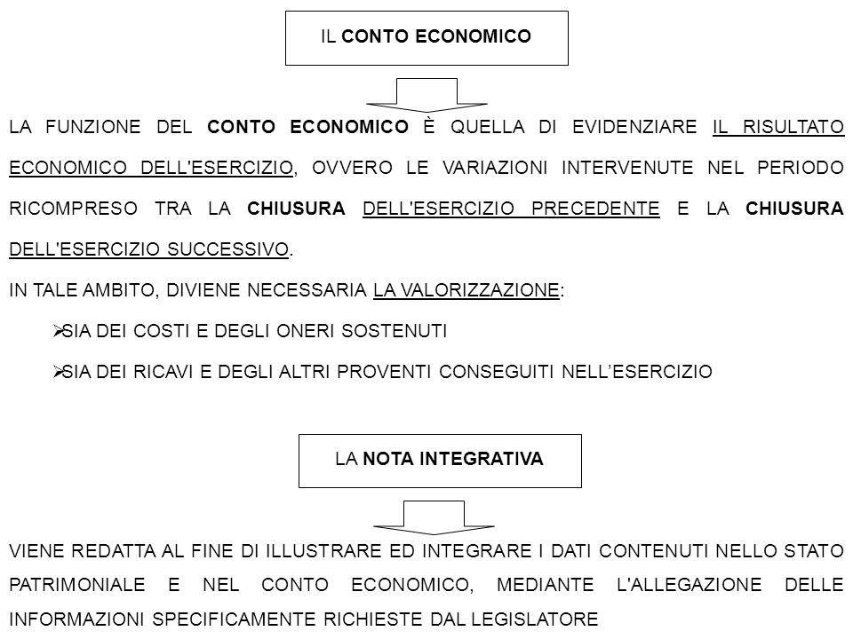 IL CONTO ECONOMICO LA FUNZIONE DEL CONTO ECONOMICO È QUELLA DI EVIDENZIARE IL RISULTATO ECONOMICO DELL'ESERCIZIO, OVVERO LE VARIAZIONI INTERVENUTE NEL