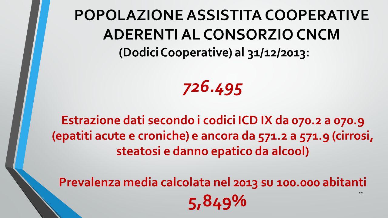 POPOLAZIONE ASSISTITA COOPERATIVE ADERENTI AL CONSORZIO CNCM (Dodici Cooperative) al 31/12/2013: 726.495 Estrazione dati secondo i codici ICD IX da 07