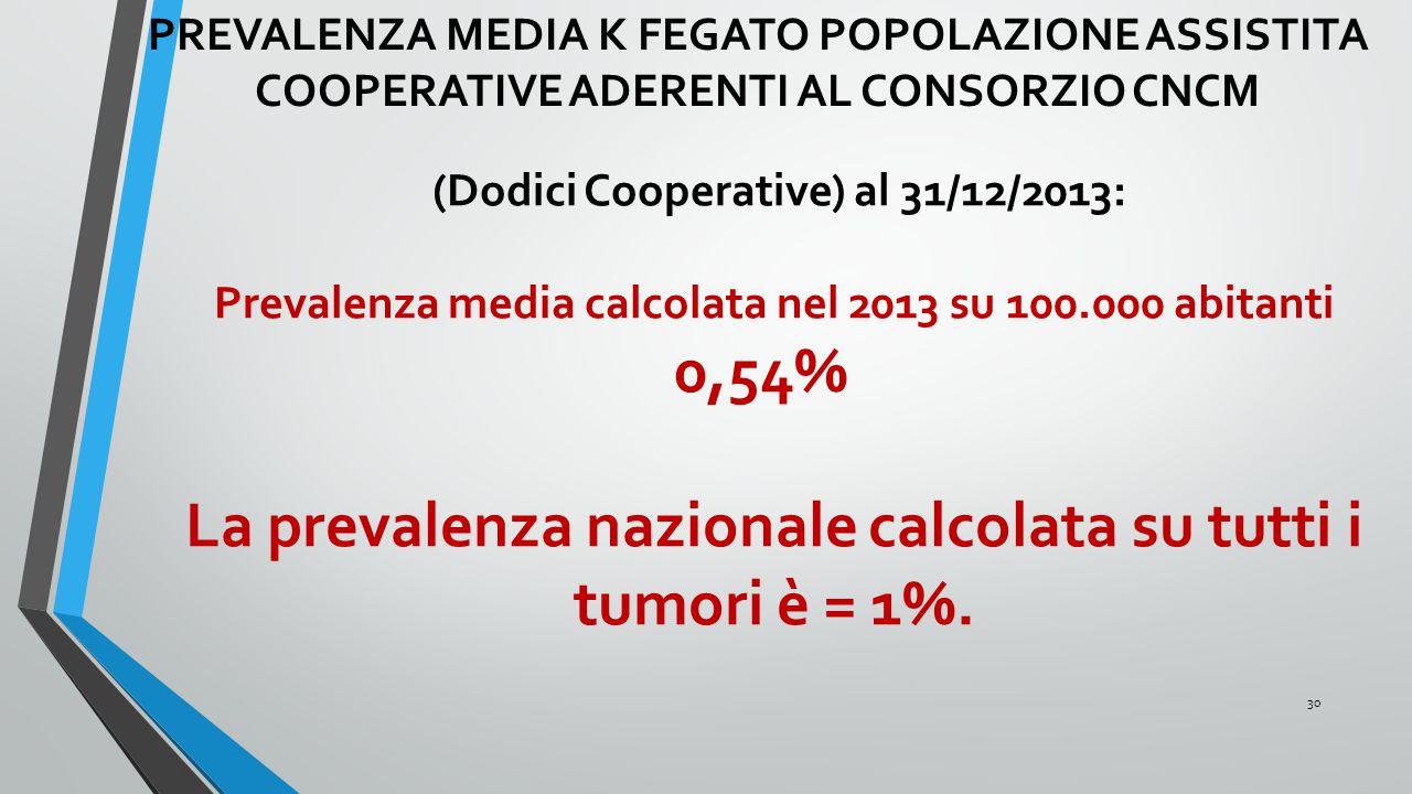 PREVALENZA MEDIA K FEGATO POPOLAZIONE ASSISTITA COOPERATIVE ADERENTI AL CONSORZIO CNCM (Dodici Cooperative) al 31/12/2013: Prevalenza media calcolata