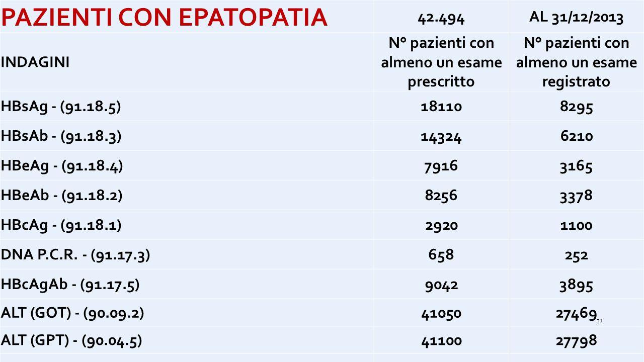 PAZIENTI CON EPATOPATIA 42.494AL 31/12/2013 INDAGINI N° pazienti con almeno un esame prescritto N° pazienti con almeno un esame registrato HBsAg - (91