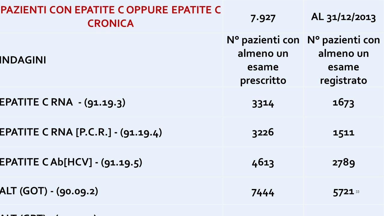 PAZIENTI CON EPATITE C OPPURE EPATITE C CRONICA 7.927AL 31/12/2013 INDAGINI N° pazienti con almeno un esame prescritto N° pazienti con almeno un esame