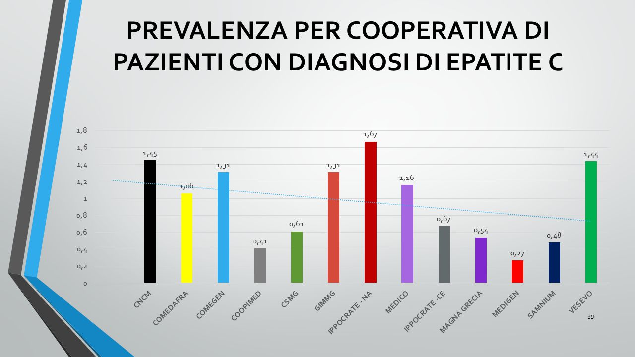 PREVALENZA PER COOPERATIVA DI PAZIENTI CON DIAGNOSI DI EPATITE C 39