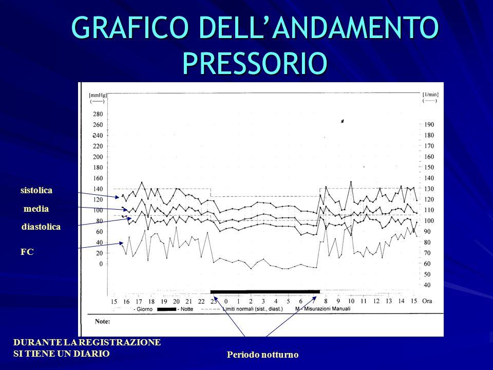 6 GRAFICO DELL'ANDAMENTO PRESSORIO sistolica diastolica media FC Periodo notturno Paziente dipper Rialzo di primo mattino Non ipertensione da camice b