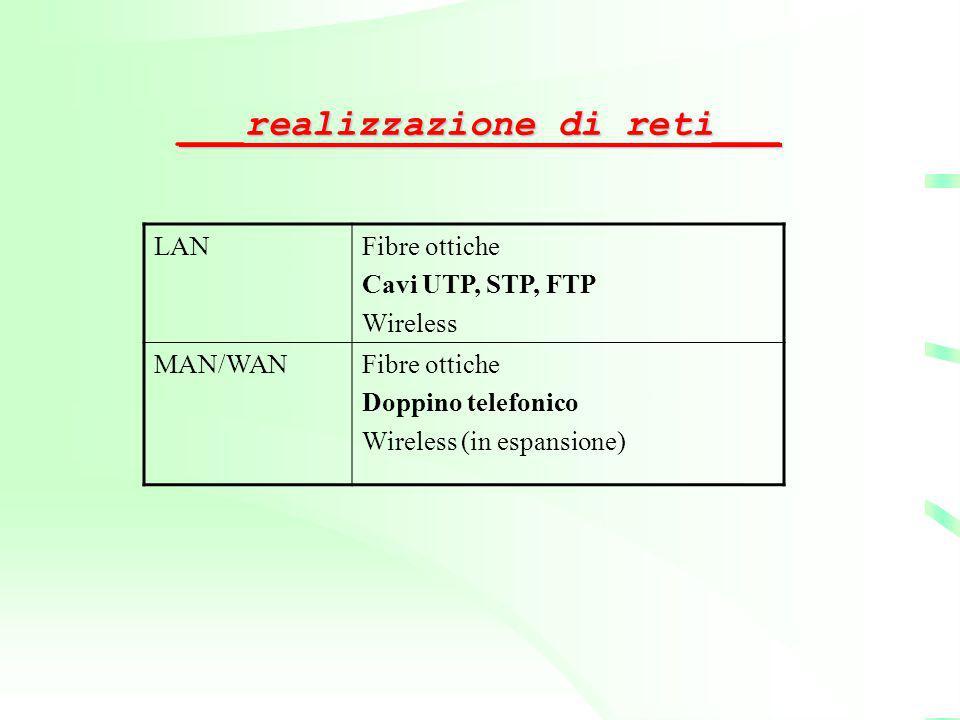 ___realizzazione di reti___ LANFibre ottiche Cavi UTP, STP, FTP Wireless MAN/WANFibre ottiche Doppino telefonico Wireless (in espansione)