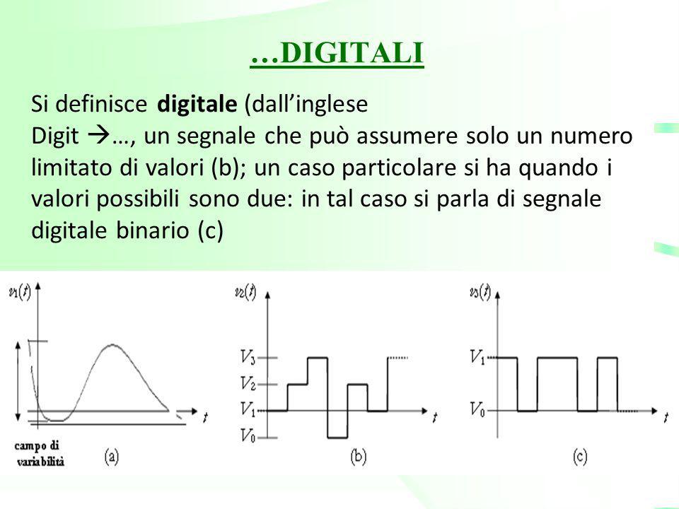 …DIGITALI Si definisce digitale (dall'inglese Digit  …, un segnale che può assumere solo un numero limitato di valori (b); un caso particolare si ha
