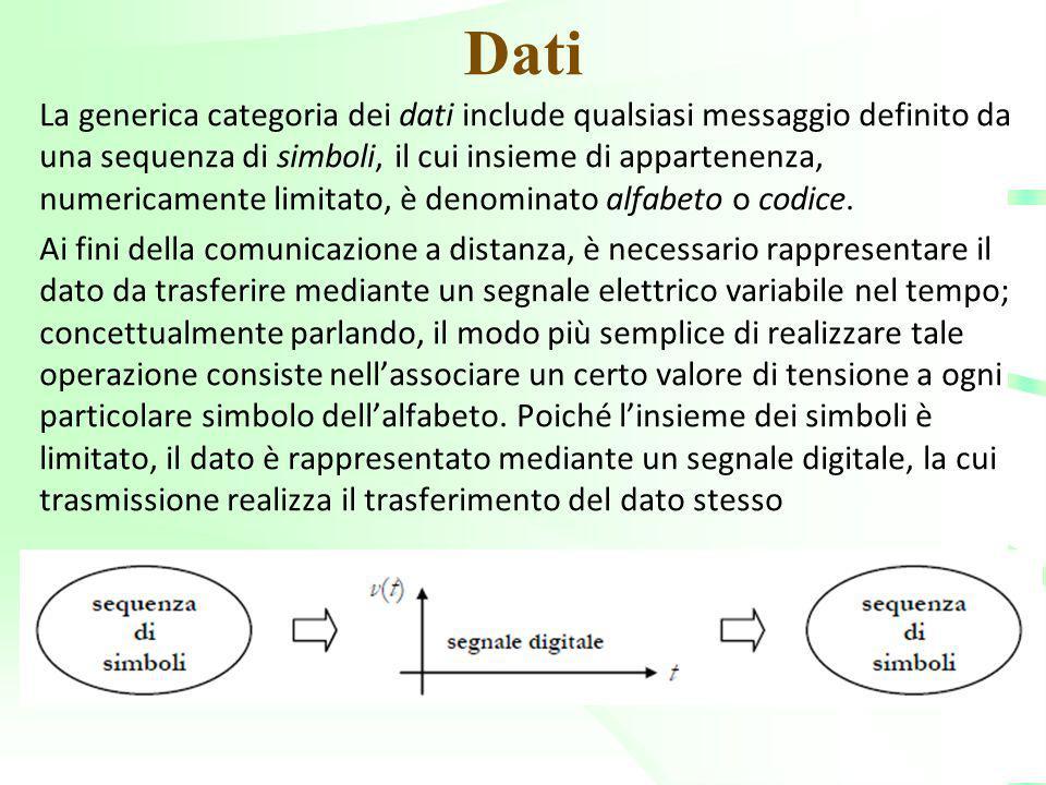 Dati La generica categoria dei dati include qualsiasi messaggio definito da una sequenza di simboli, il cui insieme di appartenenza, numericamente lim