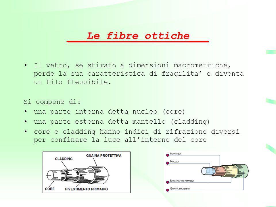 ___Le fibre ottiche___ Il vetro, se stirato a dimensioni macrometriche, perde la sua caratteristica di fragilita' e diventa un filo flessibile. Si com