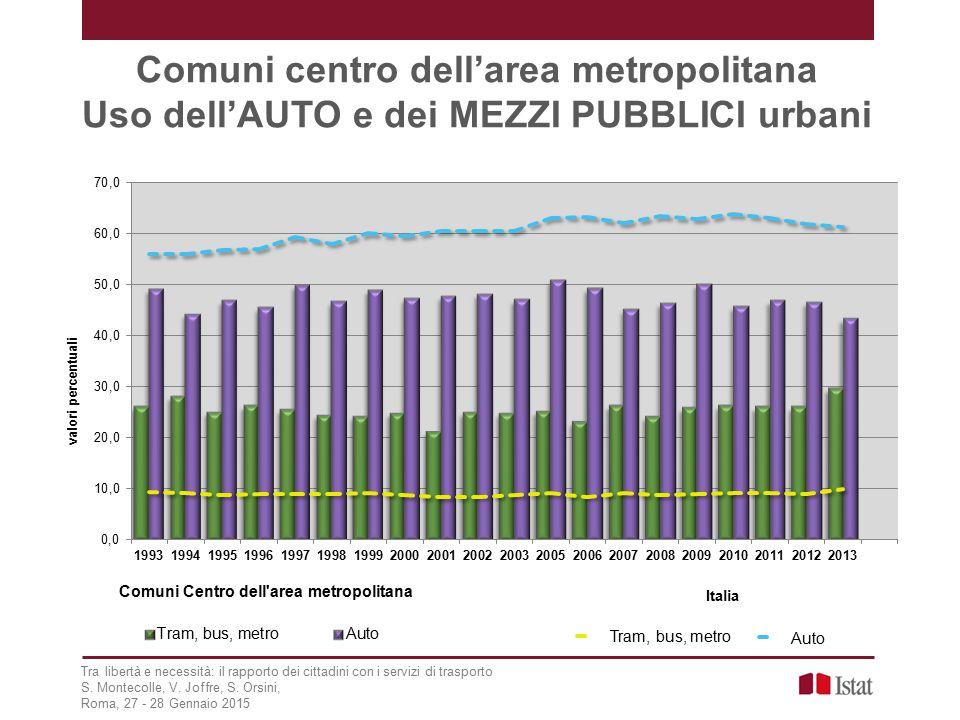 Comuni centro dell'area metropolitana Uso dell'AUTO e dei MEZZI PUBBLICI urbani Tra libertà e necessità: il rapporto dei cittadini con i servizi di trasporto S.
