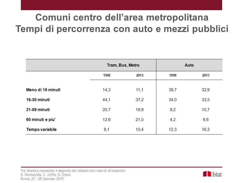 Comuni centro dell'area metropolitana Tempi di percorrenza con auto e mezzi pubblici Tra libertà e necessità: il rapporto dei cittadini con i servizi di trasporto S.