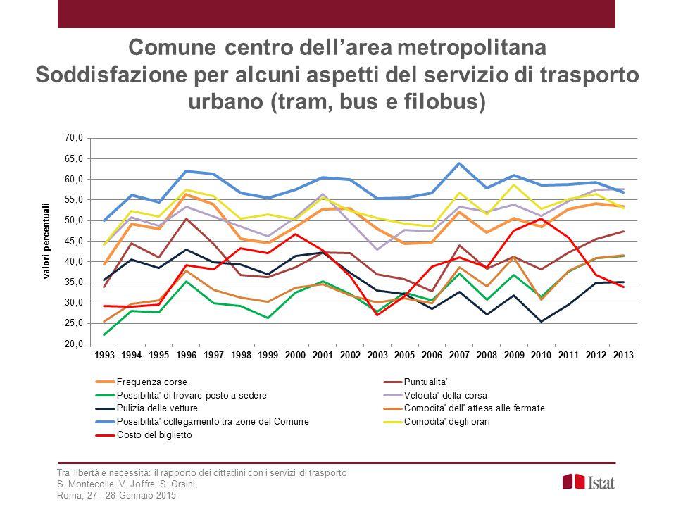 Comune centro dell'area metropolitana Soddisfazione per alcuni aspetti del servizio di trasporto urbano (tram, bus e filobus) Tra libertà e necessità: il rapporto dei cittadini con i servizi di trasporto S.