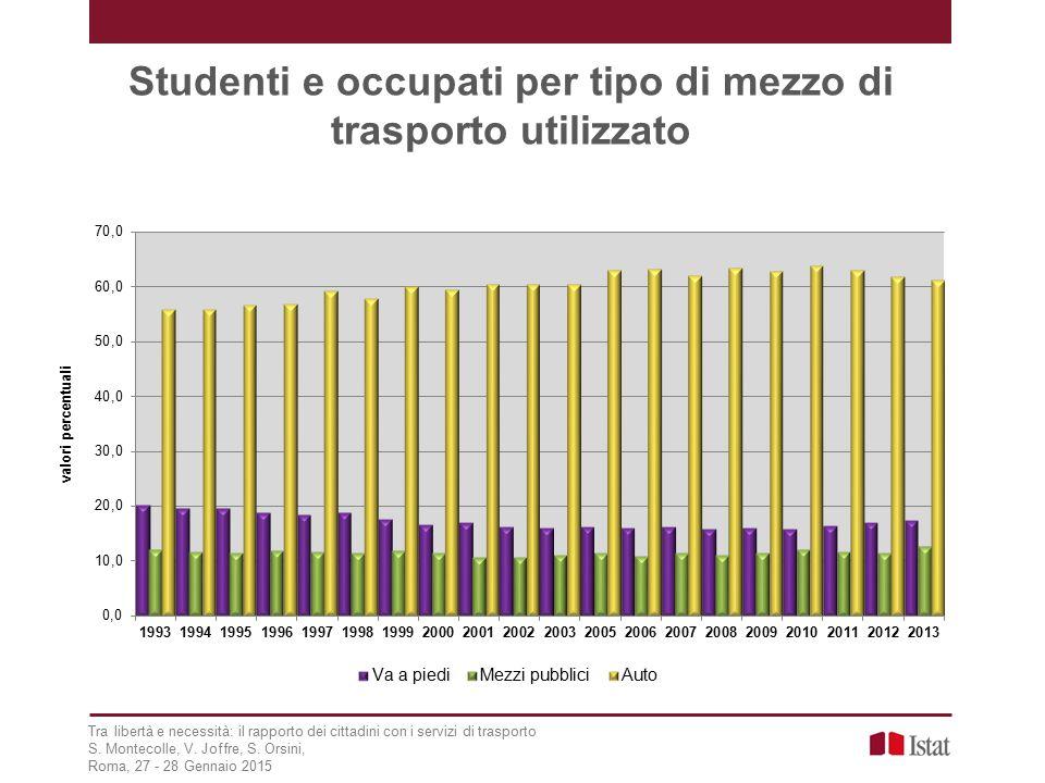 Studenti e occupati per tipo di mezzo di trasporto utilizzato Tra libertà e necessità: il rapporto dei cittadini con i servizi di trasporto S.