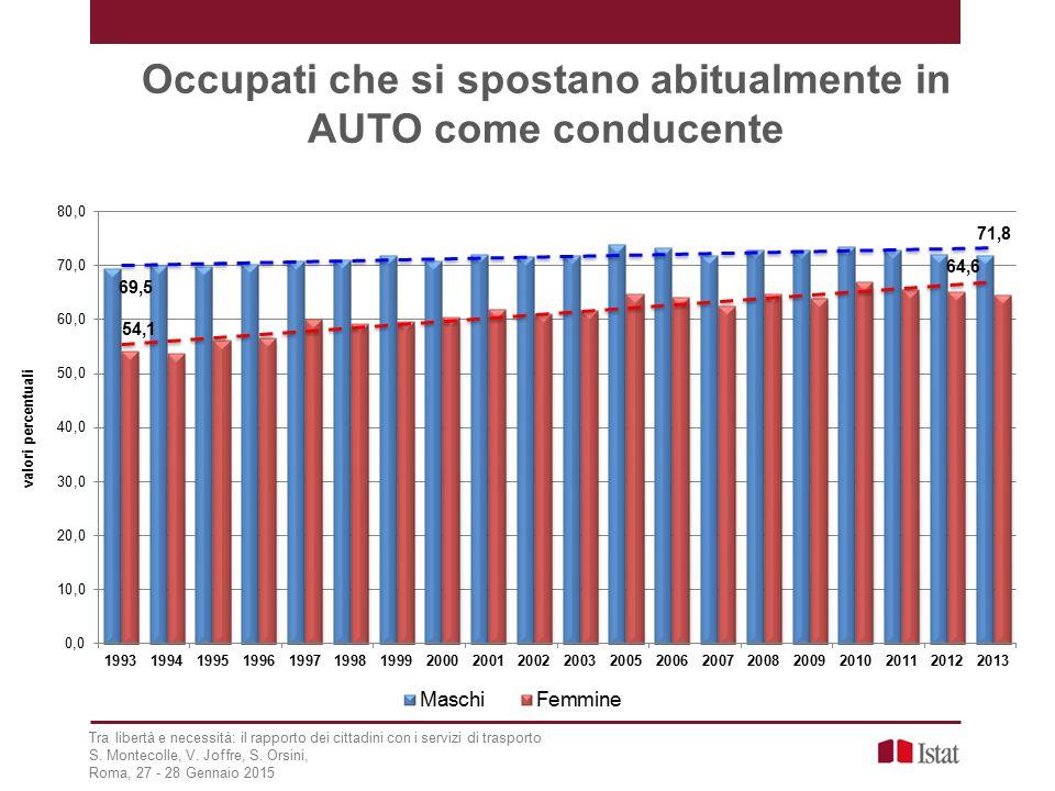 Occupati che si spostano abitualmente in AUTO come conducente Tra libertà e necessità: il rapporto dei cittadini con i servizi di trasporto S.