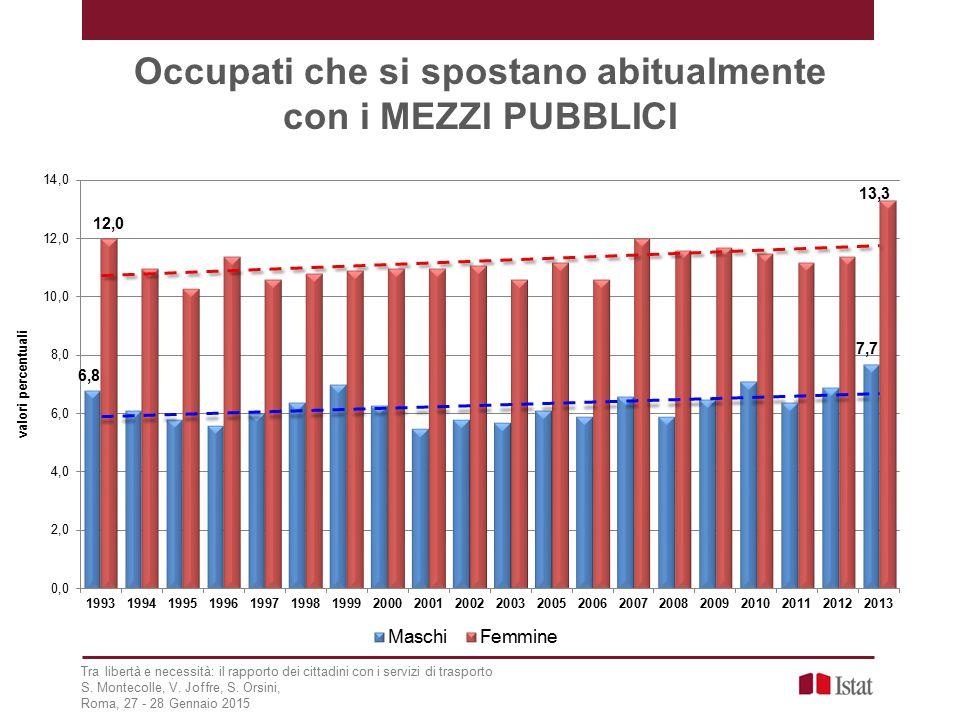 Occupati che si spostano abitualmente con i MEZZI PUBBLICI Tra libertà e necessità: il rapporto dei cittadini con i servizi di trasporto S.