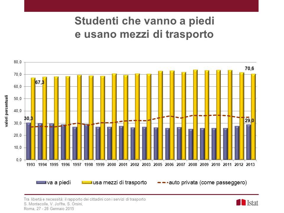 Studenti che vanno a piedi e usano mezzi di trasporto Tra libertà e necessità: il rapporto dei cittadini con i servizi di trasporto S.
