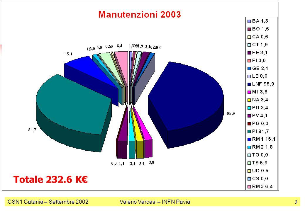 CSN1 Catania – Settembre 2002Valerio Vercesi – INFN Pavia3 Totale 232.6 K€