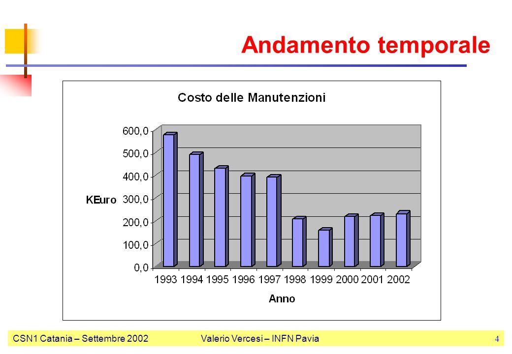 CSN1 Catania – Settembre 2002Valerio Vercesi – INFN Pavia4 Andamento temporale