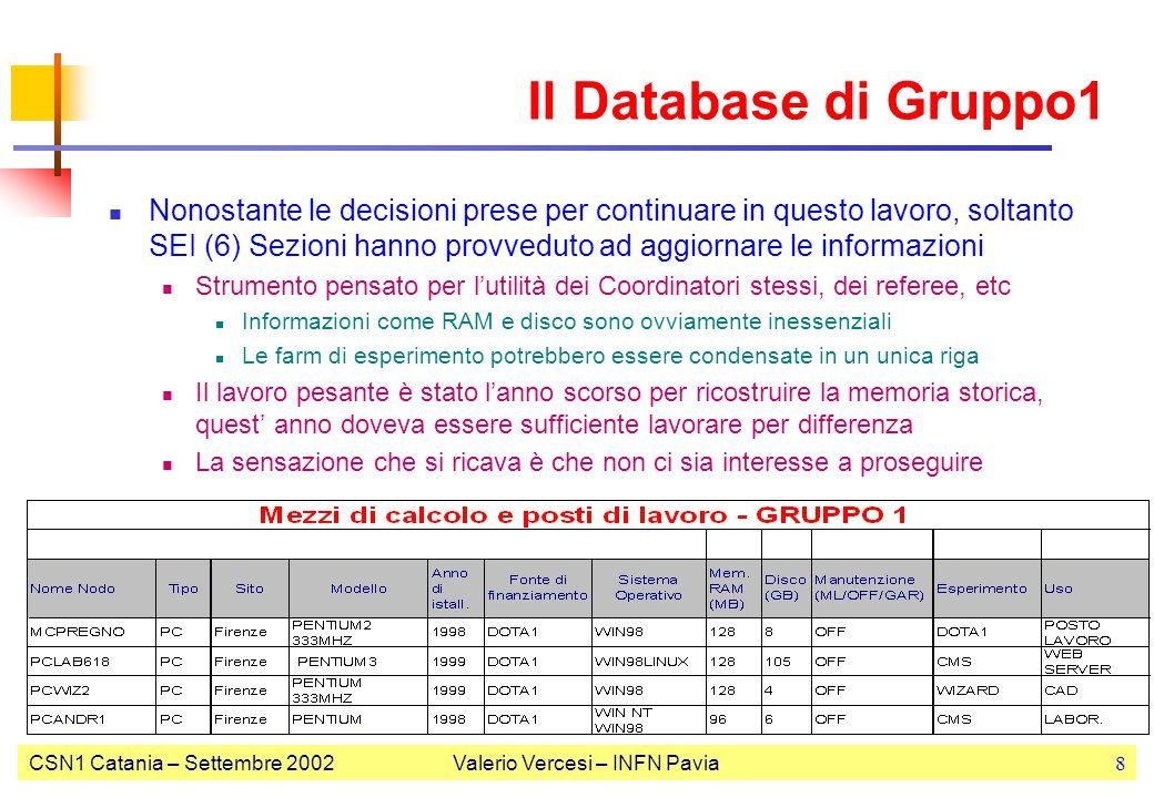 CSN1 Catania – Settembre 2002Valerio Vercesi – INFN Pavia9 Consigli per gli acquisti (con IVA) PC posto lavoro (mail,browser,…) PIV 2GHz, 256MB, 40GB: 1.5K€ PC analisi per lavoro interattivo (più memoria/più CPU) PIV 2GHz, 512MB, 2x80GB :2.2K€ Elemento farm rack per servizio utenti analisi Dual PIV Xeon 2GHz, 1024MB, 2x40GB RAID: 2.5 K€ Spazio disco per utilizzo multi-utenza Rack RAID 2.5TB, 16x160GB IDE: 15K€ Rack RAID 1.1TB, 8x160GB SCSI: 16K€ Portatile tipico (PIV 1.6GHz, 14 , 256MB, 30GB,…): 2.5 K€ Tenere presente la convenzione IBM-CONSIP… Aggiungere garanzia 3 anni on-site: 200€