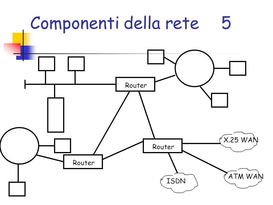 Componenti della rete5 Router X.25 WAN ISDN ATM WAN