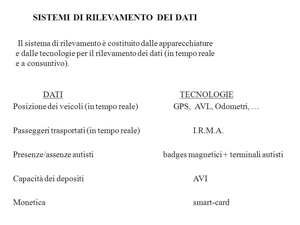 DATI TECNOLOGIE Posizione dei veicoli (in tempo reale) GPS, AVL, Odometri, … Passeggeri trasportati (in tempo reale)I.R.M.A.